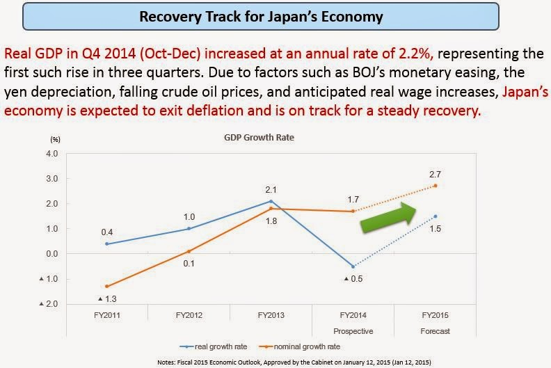 Recovery Track for Japan Econommy 2015