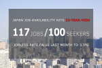 Japan Job Availability on April 2015