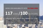 Japan Job Availability on April 2015
