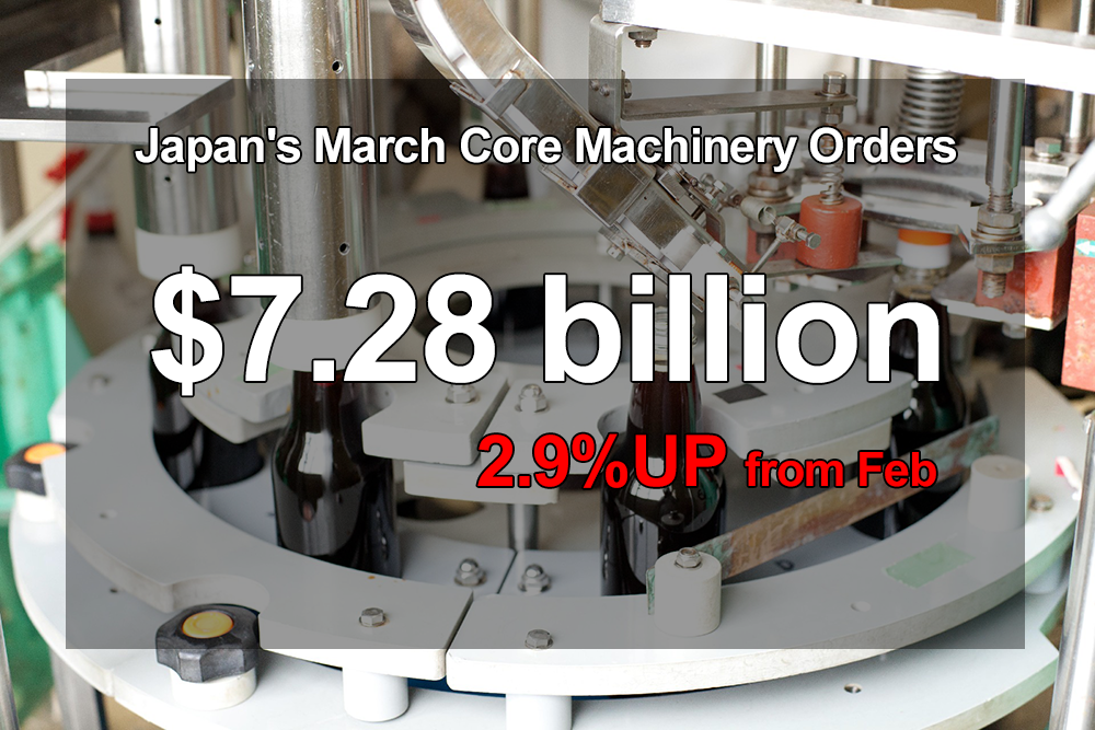 Japan's March core machinery orders up 2.9% on month