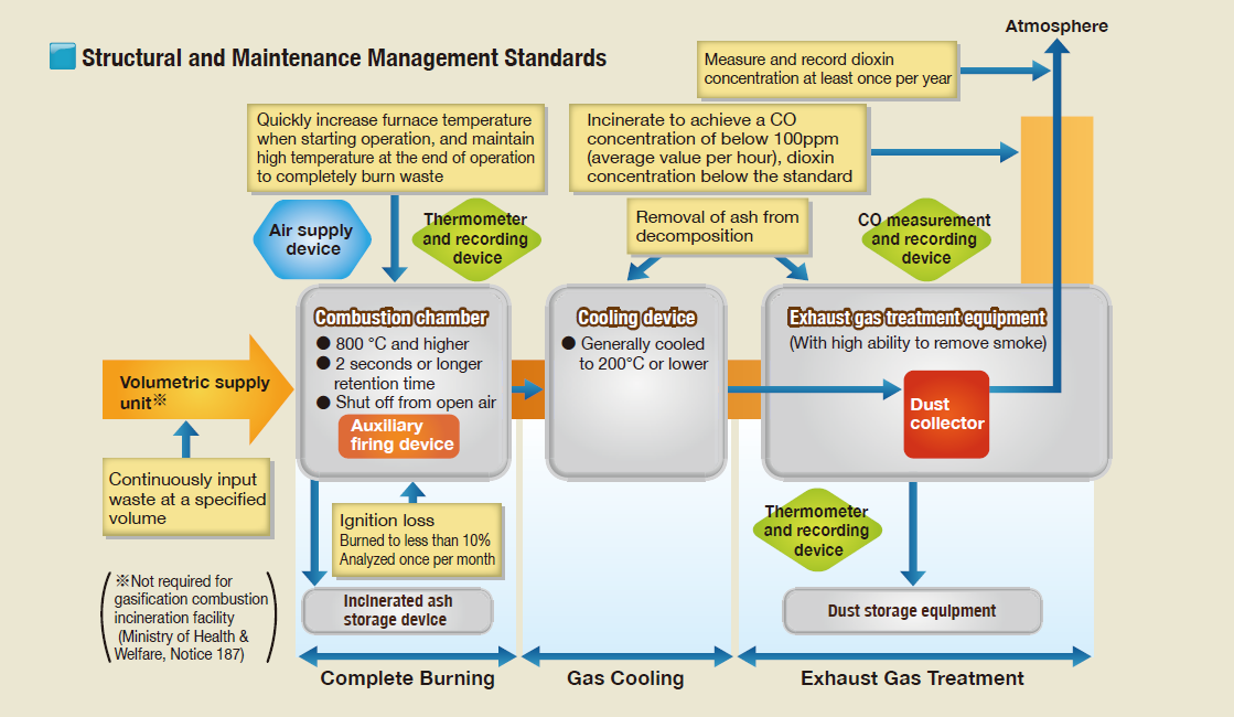 Structural and Maintenance Management Standards
