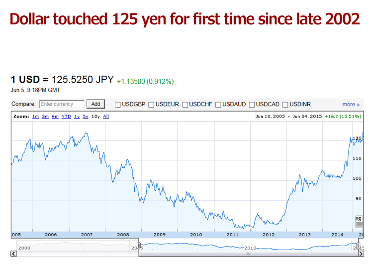 Dollar breaks through ¥125 against yen, at ¥125.53
