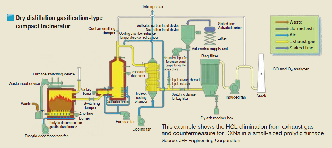 Dry distillation gasification type compact incinerator