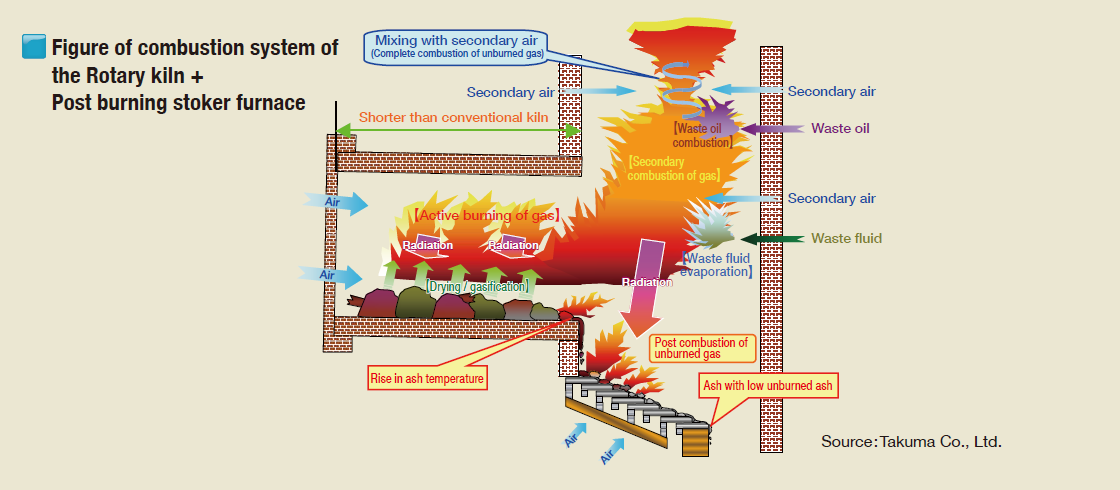 Figure of combustion system of the Rotary kiln+Post burning stoker furnace