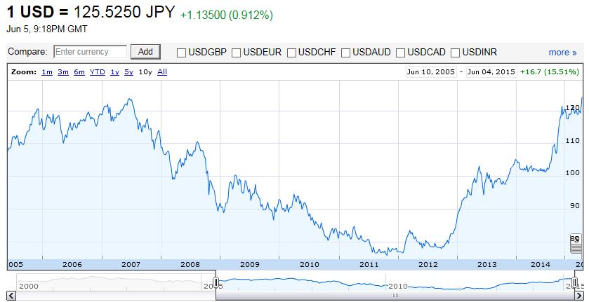 1 USD = 125.4950 JPY