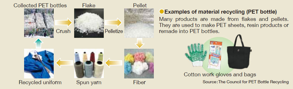 Examples of products made from recycled PET resin