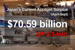 Japan's Current Account Surplus Quadruples