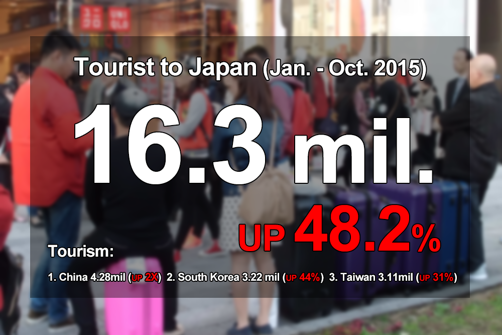 Foreign tourism in Japan over 16 million