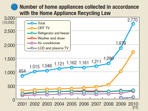Number of home appliances collected in accordance with the Home Appliance Recycling Law