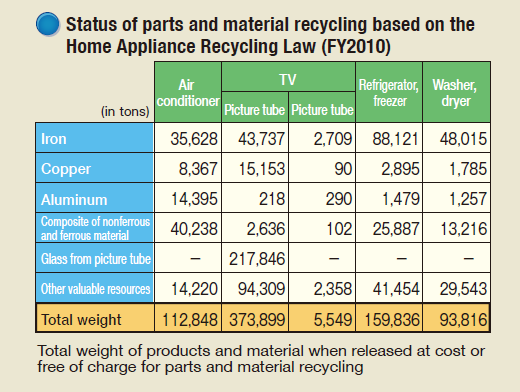 Status of parts and material recycling based on the Home Appliance Recycling Law (FY2010)