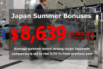 Japan summer bonuses increase 3.74%