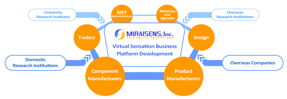 MIRAISENS Inc. - Business Structure