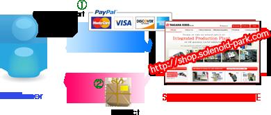 Takaha Kiko's Solenoid Online Shop Flow