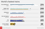 World's Fastest Trains - CNN