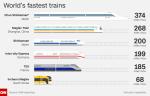 World's Fastest Trains - CNN