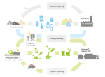 Energy from Waste System