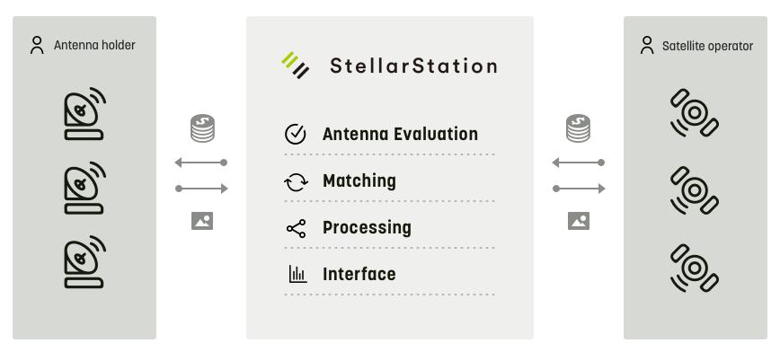 Infostellar - StellarStation Overview