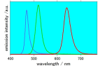 emission spectra of perovskite quantum dots under 420 nm of irradiation light