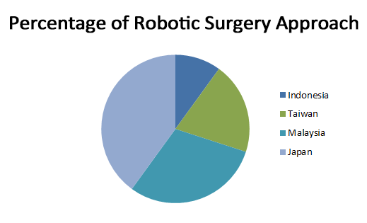 Approach of Robotic Surgery