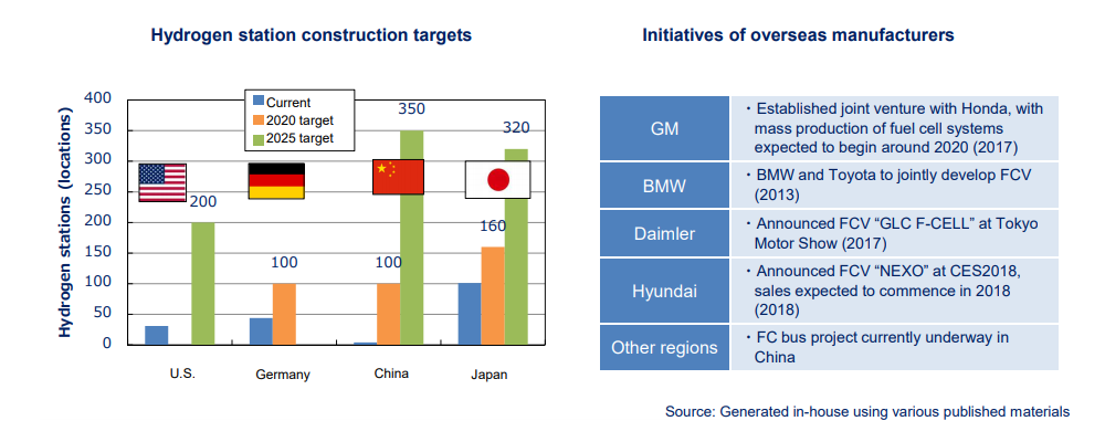 Initiatives for Hydrogen Station Construction and Spread of FCVs Worldwide