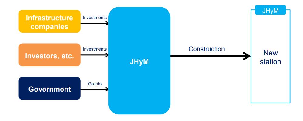 JHyM - Development of Hydrogen Station Construction Flow (Conceptual)