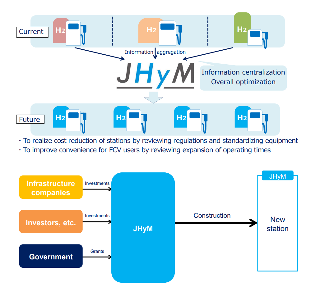 JHyM - Business Overview