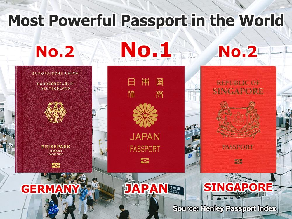 Henley Passport Index Chose Japan's Passport as the World's Most