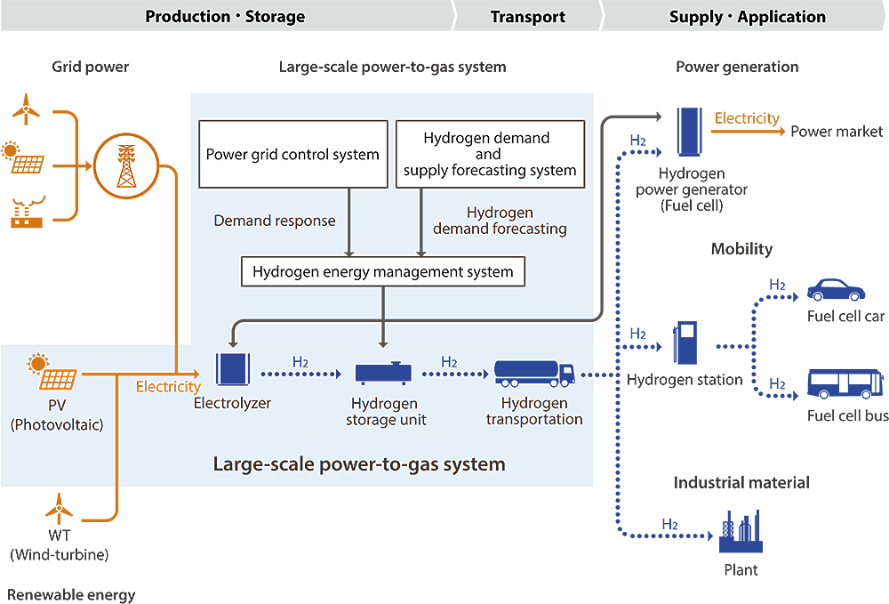 Fukushima Hydrogen Energy Research Field - System Structure