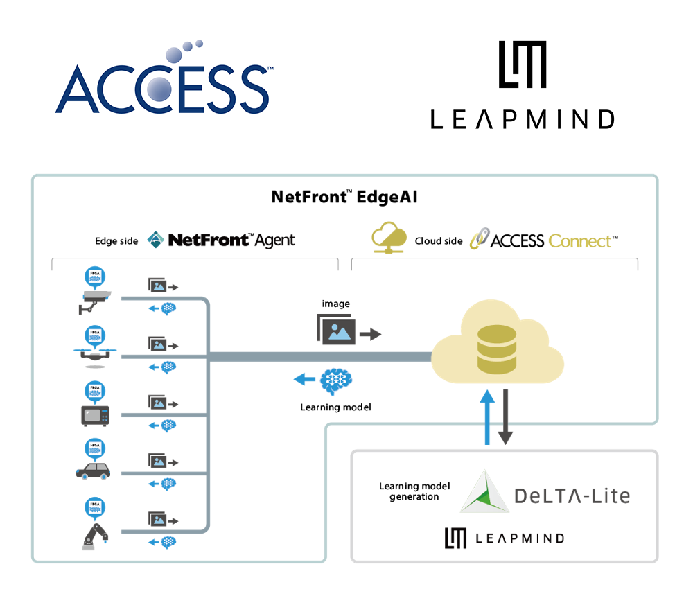 Combining ACCESS' NetFront™ EdgeAI with LeapMind's DeLTA-Lite