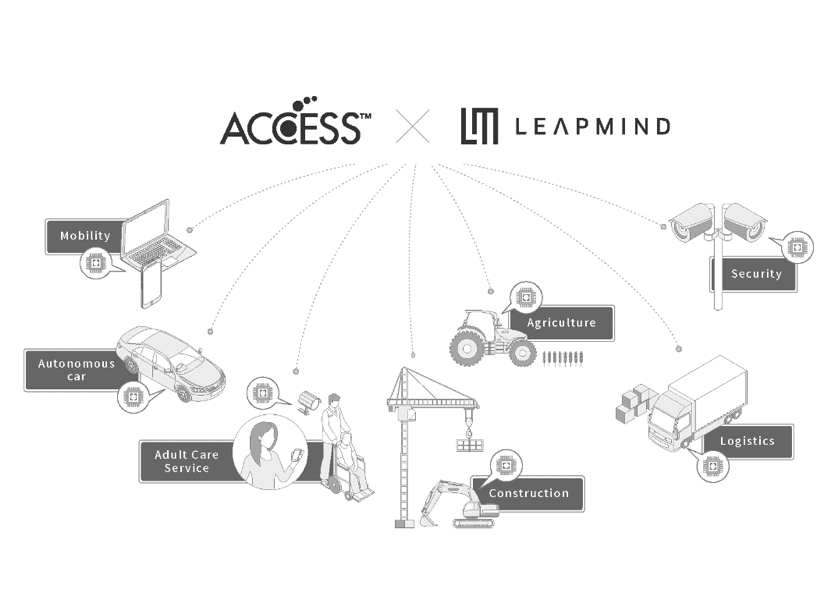 Examples of solutions that combine the two companies' technologies