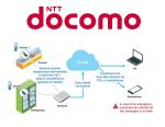 NTT Docomo - IoT-driven Temperature-monitoring Service